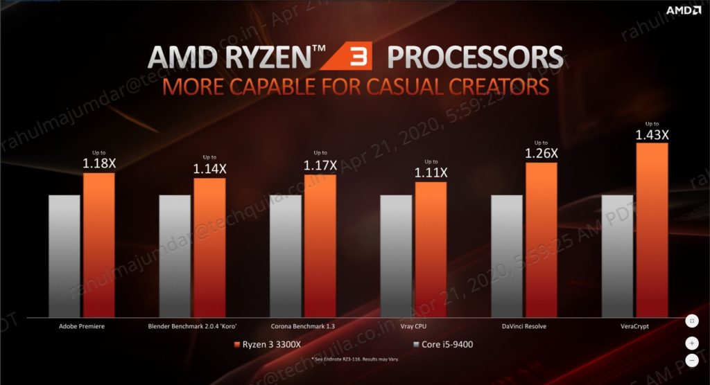 Ryzen 3 3300X vs Intel Core i5-9400F Content Creation