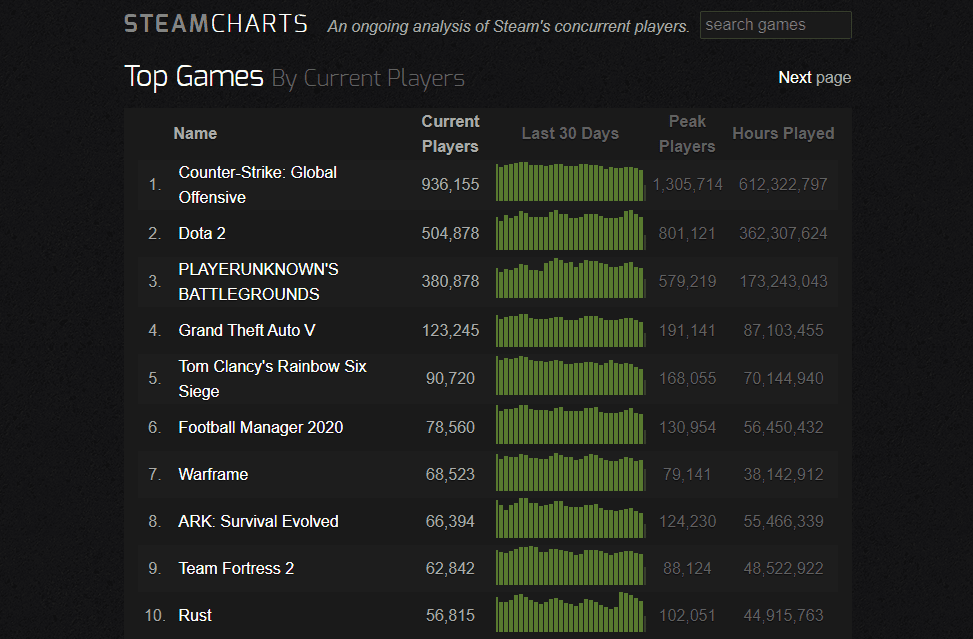 Steam top 10 games