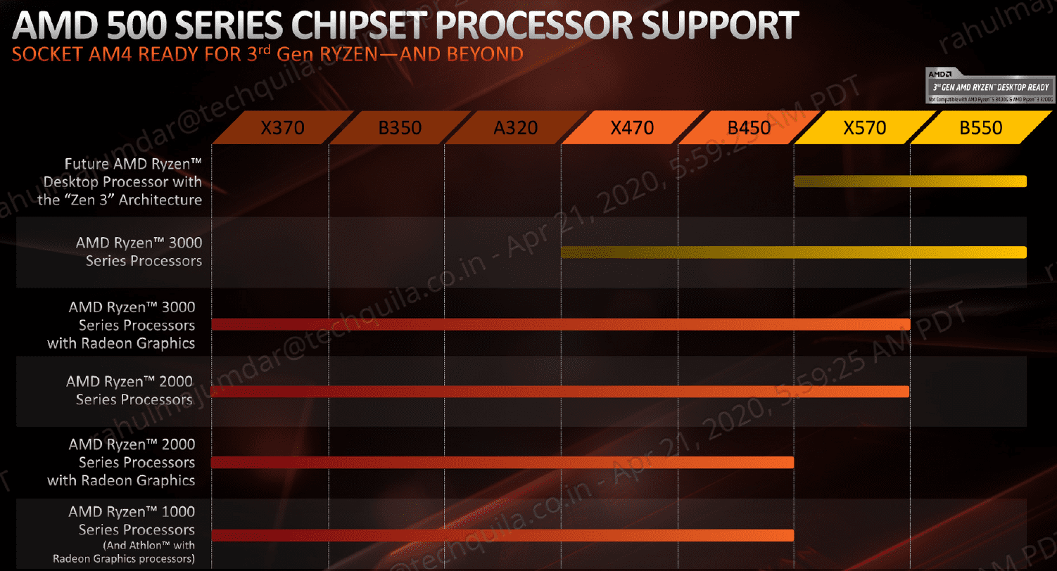 Comparison between previous and B550 chipsets