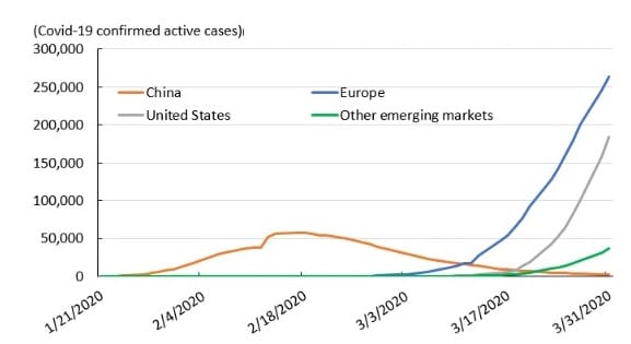eng res econ impact of pandemic chart 1 1