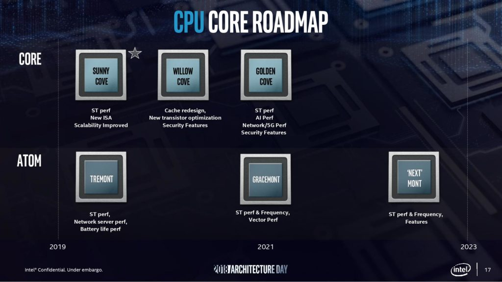 Intel's Architectural improvements over the upcoming generations
