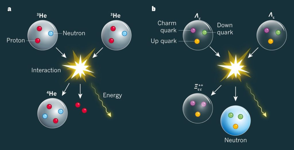 Quarks are elementary particles that make up the different particles that we can observe.