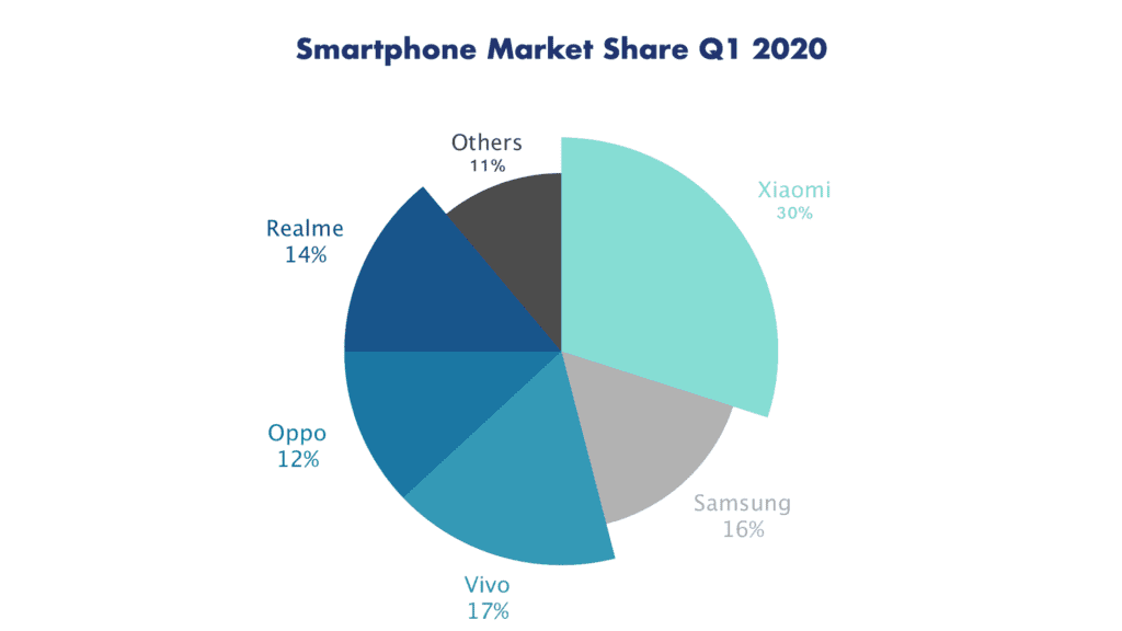Smartphone market share as of Q1 2020