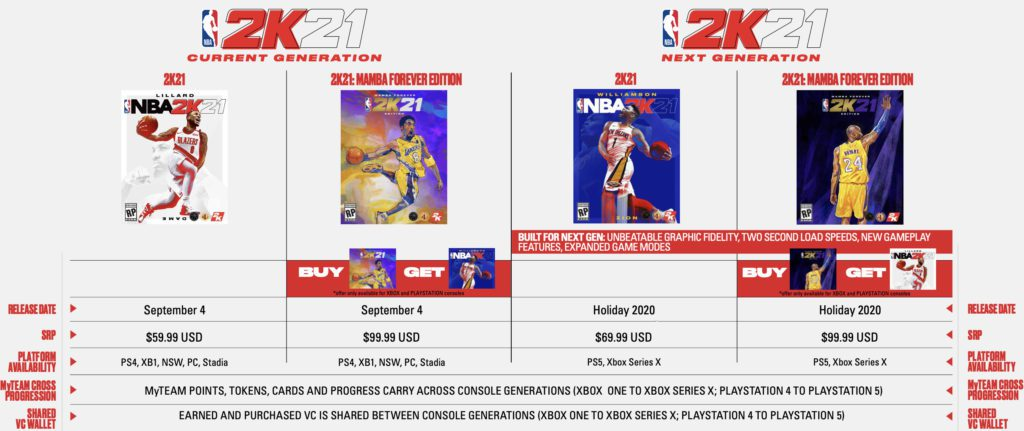 NBA 2K21 pricing