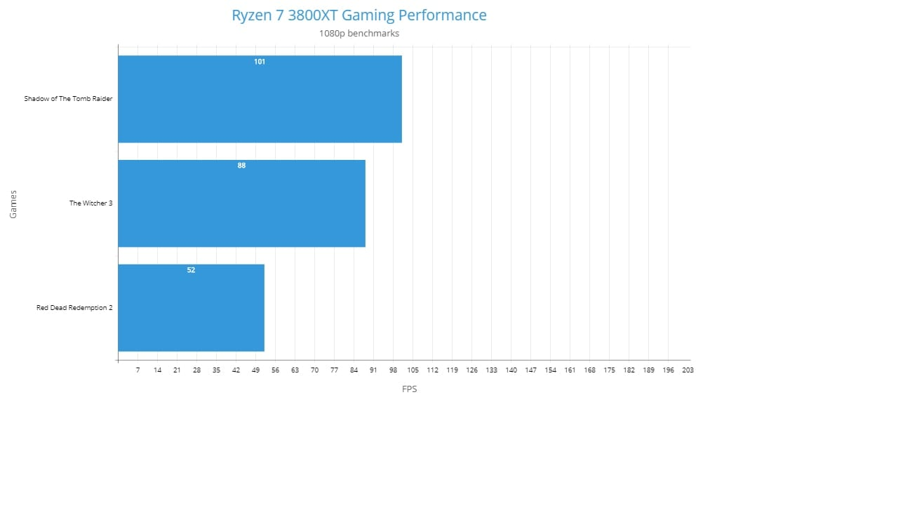 Ryzen 7 3800XT 1080p Gaming Benchmarks AAA Games