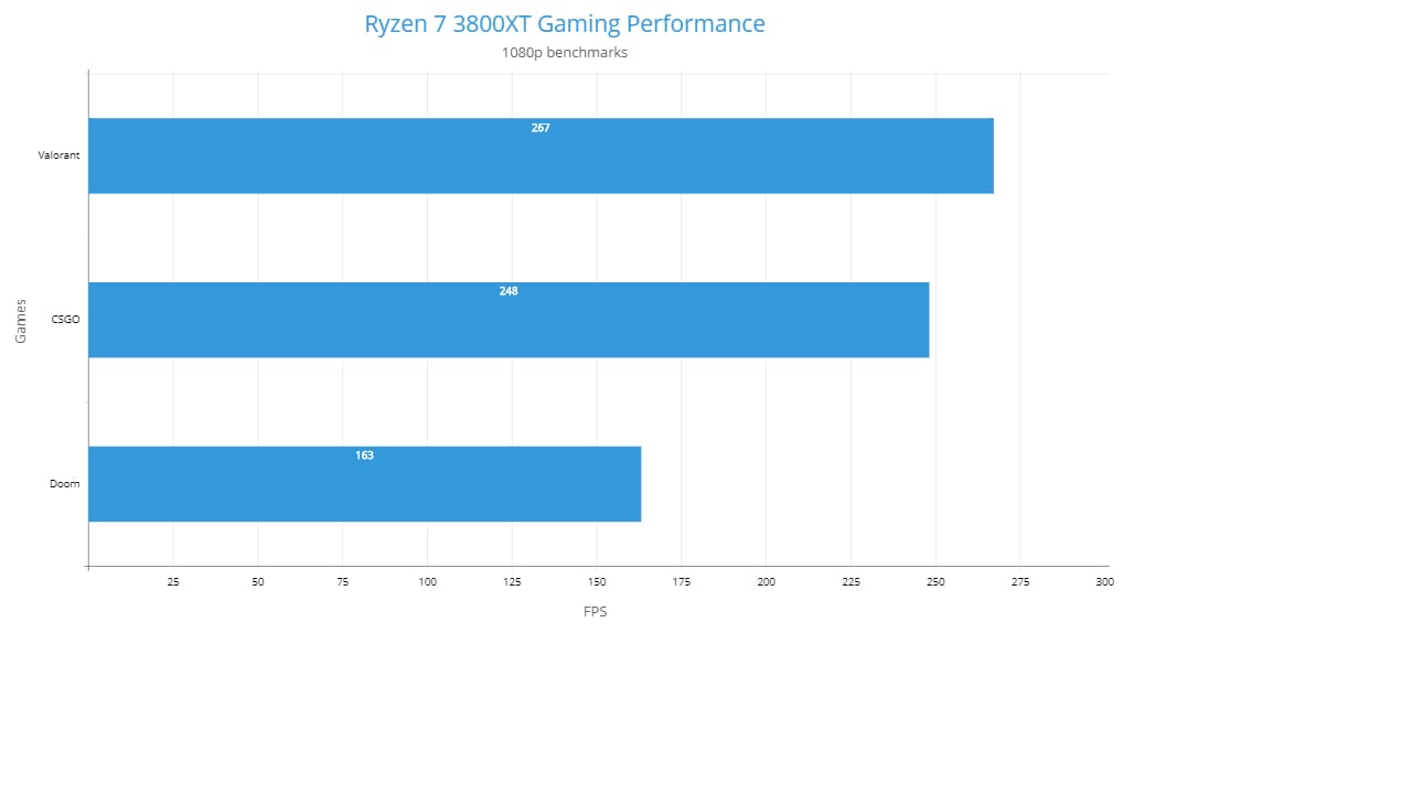 Ryzen 7 3800XT 1080p Gaming Benchmarks in eSports