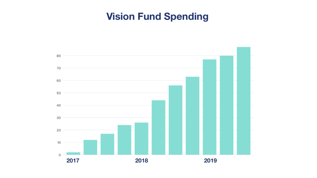How SoftBank's Vision Fund Lost its Vision