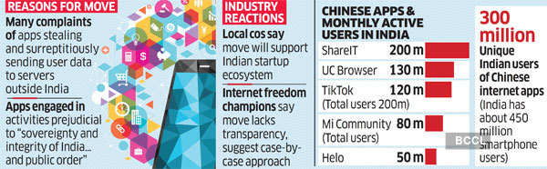 Banned Chinese Apps Removed from Google Play Store and App Store in India