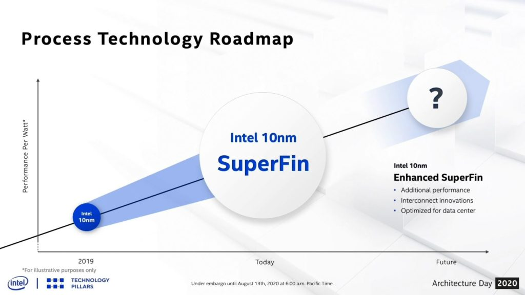Intel SuperFIN Transistor