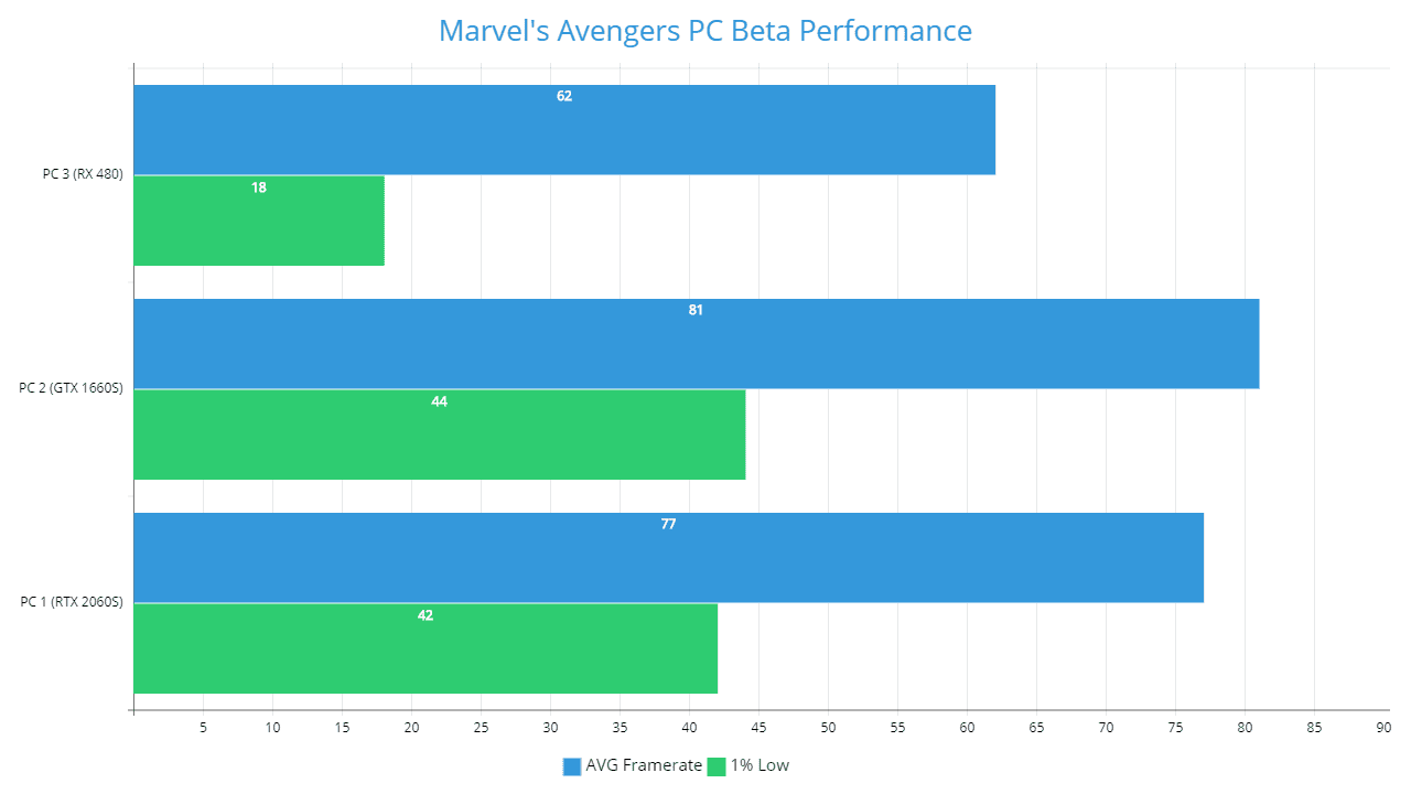Marvel's Avengers PC Beta Benchmark Chart