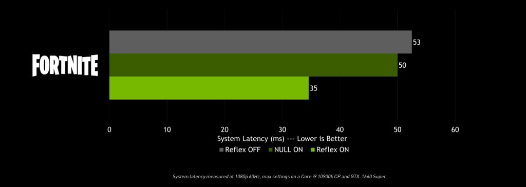 Fortnite RTX NVIDIA Reflex System Latency Performance Chart