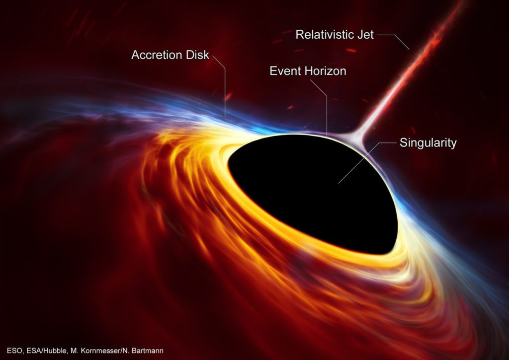 Mapping the Universe is a hard task, but the intrinsic properties of a Black Hole could help.