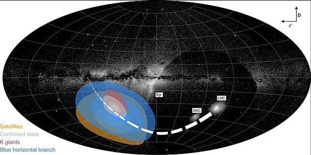 Milky Way is getting pulled apart