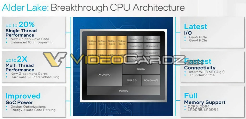 Intel Alder Lake Detailed Slide - Videocardz