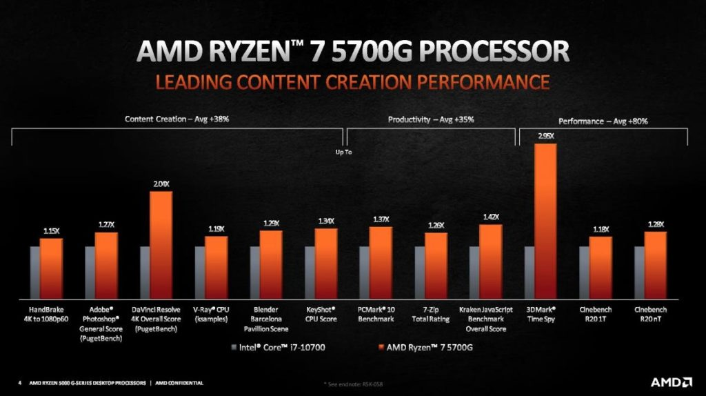 AMD Ryzen 7 5700G Content Creation Benchmarks by AMD