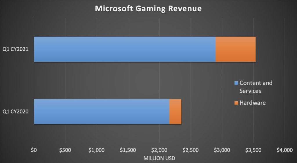 Microsoft Xbox Gaming Content and Services vs Hardware Revenue Chart 2021