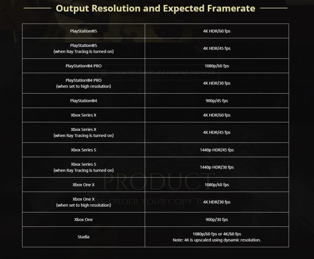 Resident Evil Village Spec-Sheet For Expected Resolution and FPS on console