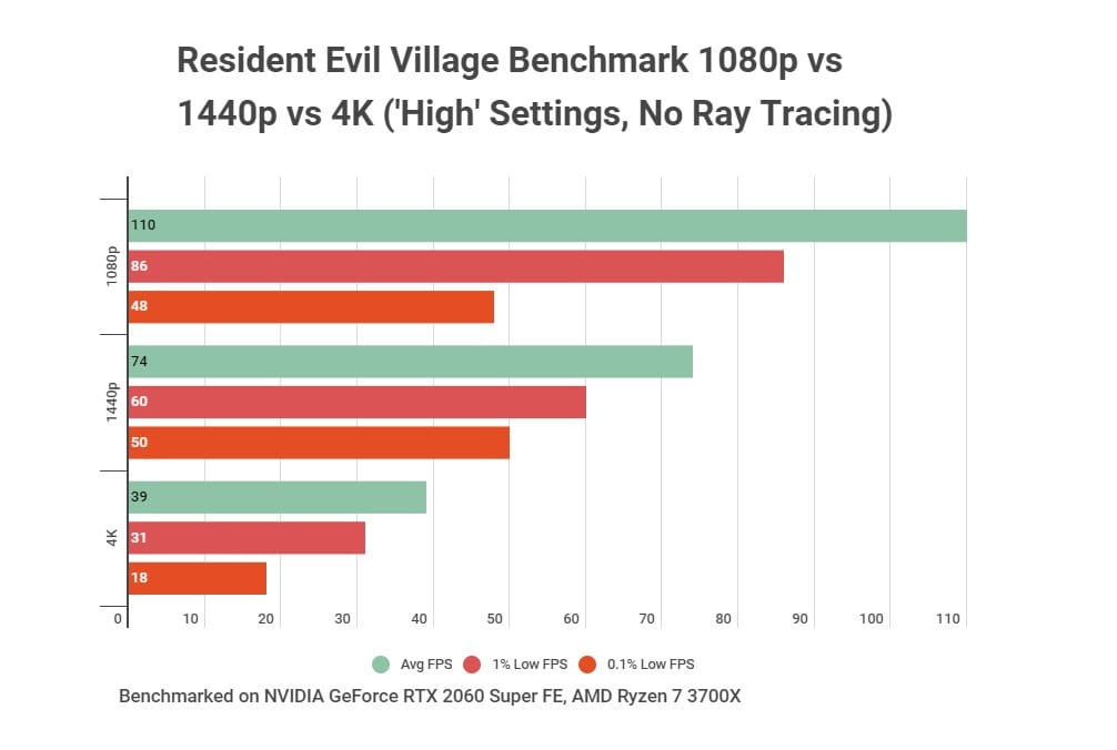 Resident Evil Village PC Benchmarks 1080p, 1440p and 4K with No Ray Tracing or VRS
