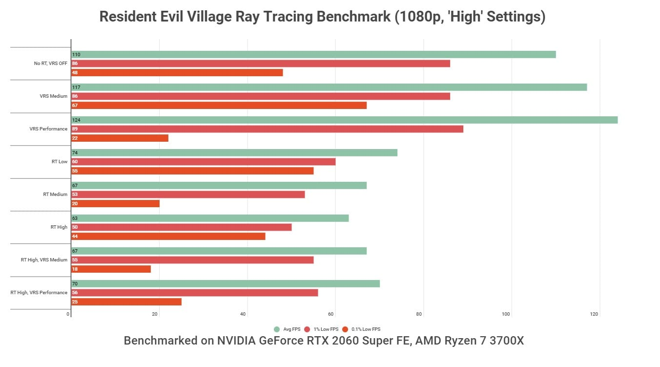 Resident Evil Village PC Ray Tracing and VRS Benchmarks at 1080p