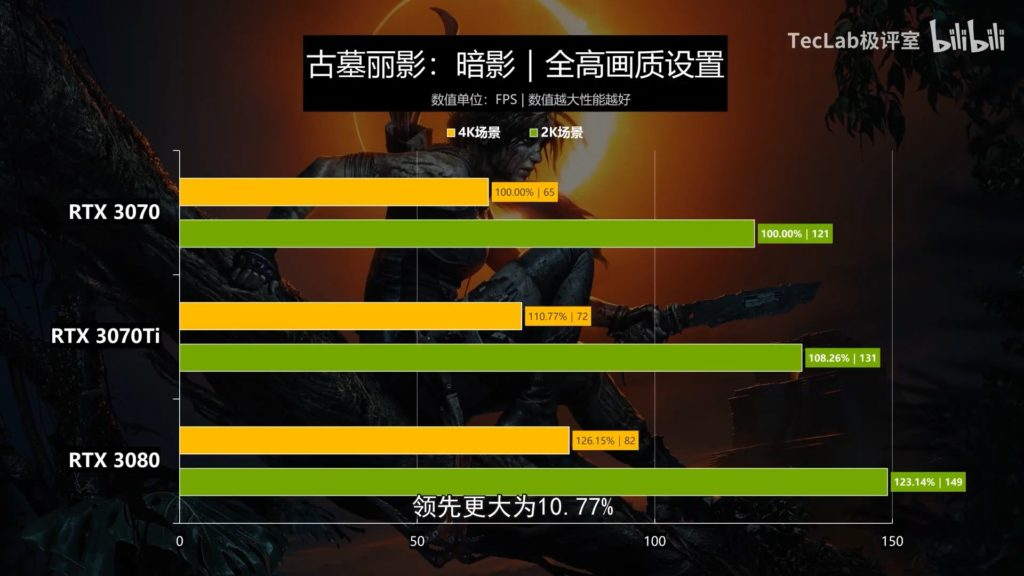 RTX 3070 Ti Gaming Performance in Shadow of the Tomb Raider