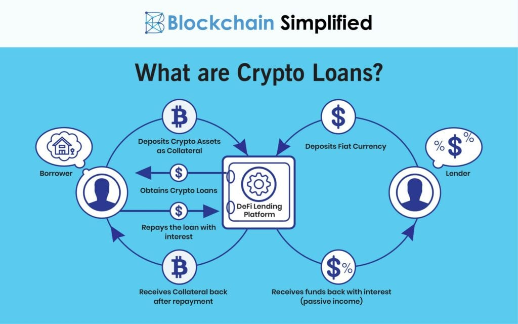 Passive Income through Cryptocurrency Lending