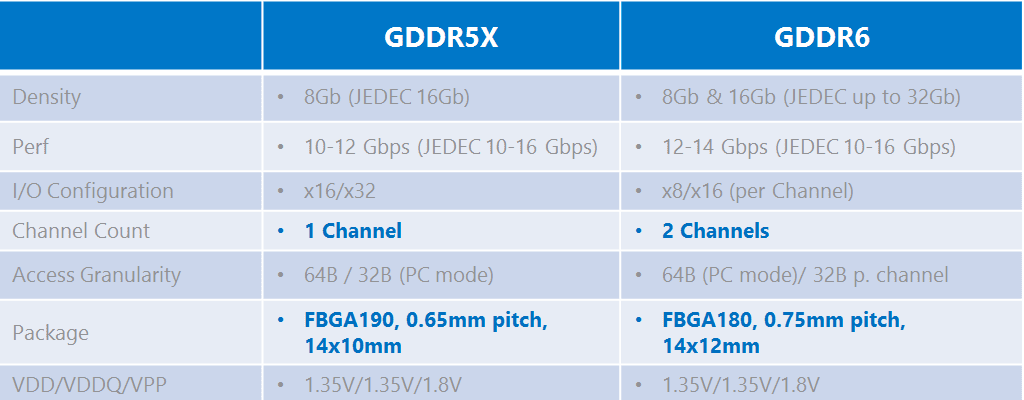 DDR4 Vs GDDR5