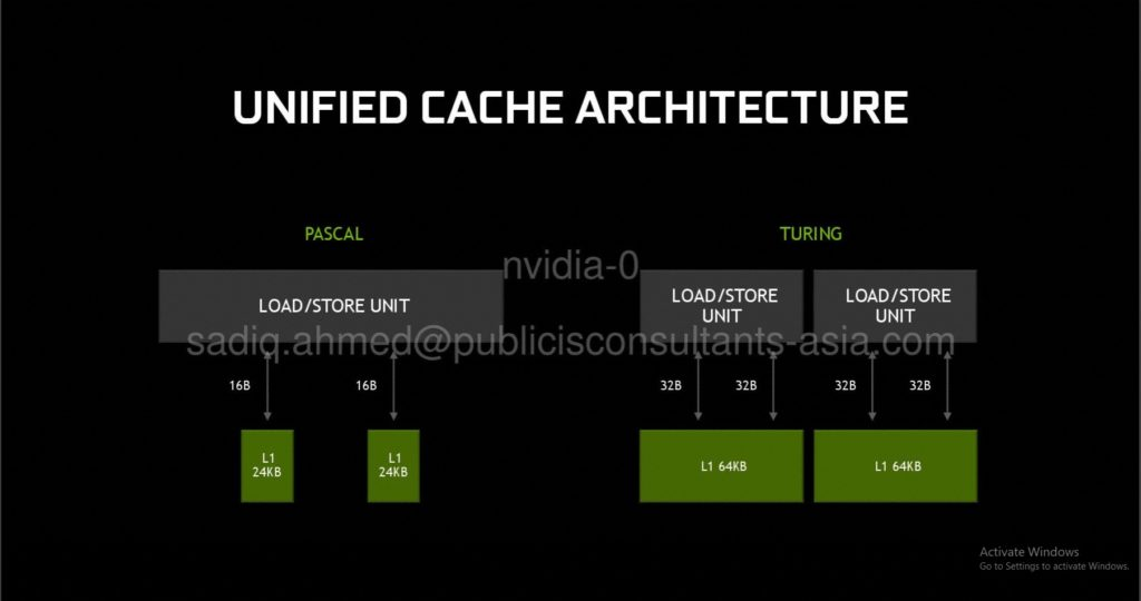 Unified Cache Architecture
