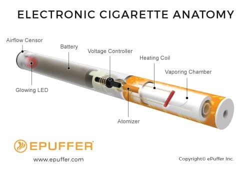 e-cigarette anatomy