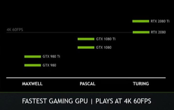 NVIDIA Claims 60+ FPS At 4K With RTX 2080 Ti